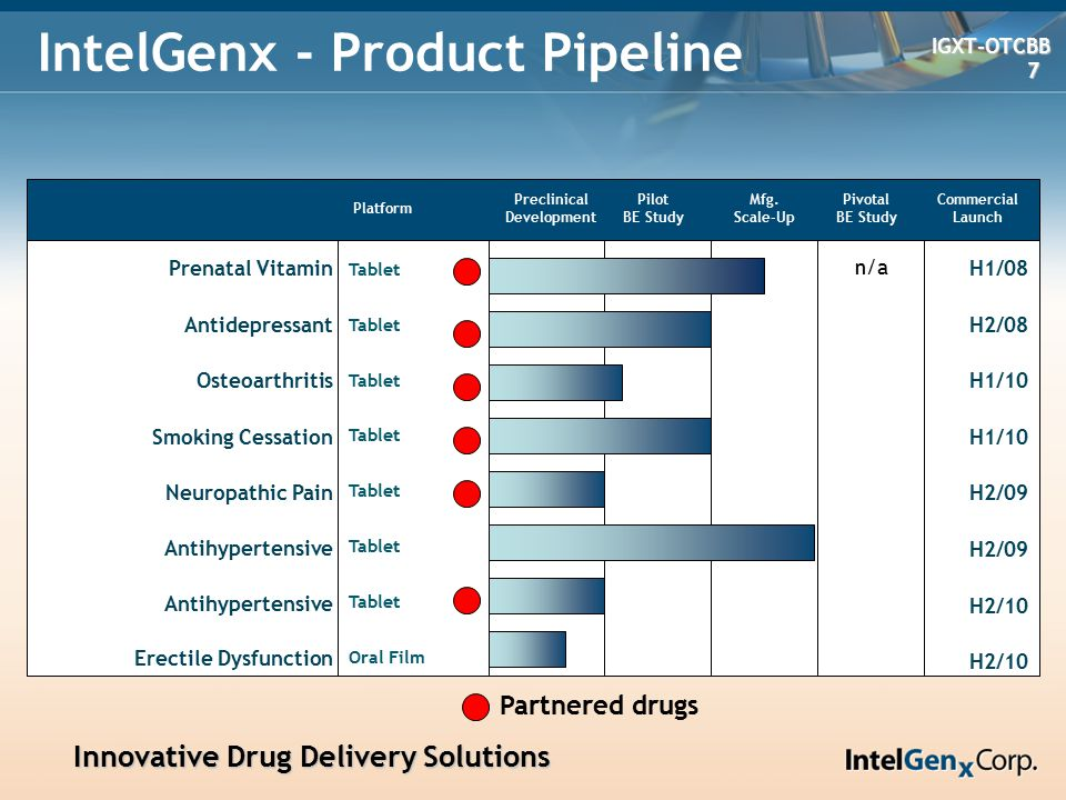 Innovative Drug Delivery Solutions Innovative Drug Delivery Solutions IGXT-OTCBB IGXT-OTCBB 18 18 Competitive Landscape – Drug Delivery CompanyTabletsOral Films # Products in Development Market Cap US$m Penwest PPCO-N YesNo11$300 Depomed – DEPO-N YesNo6$100 Labopharm- DDS-T YesNo2$110 Emisphere – EMIS-N YesNo10$120 IntelGenx- IGXT-OTCBB Yes 10$30