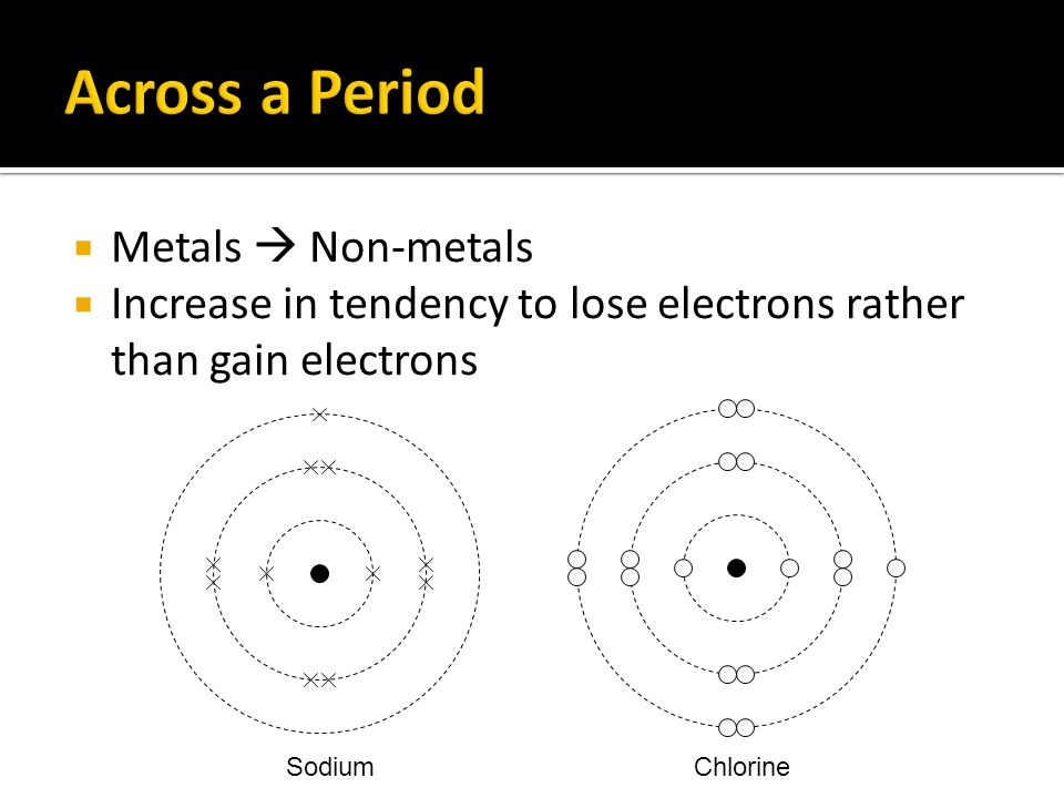  Metals  Non-metals  Increase in tendency to lose electrons rather than gain electrons SodiumChlorine