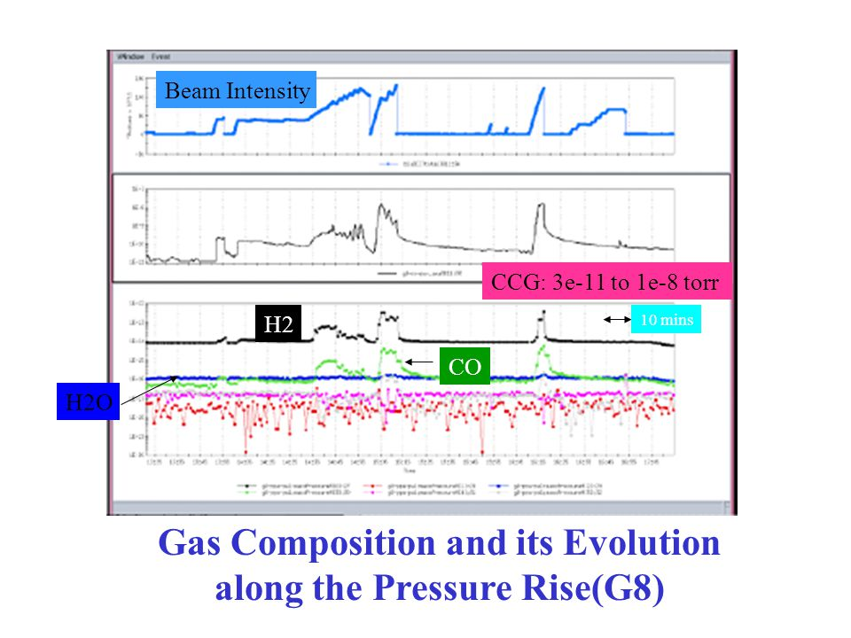 Gas Composition and its Evolution along the Pressure Rise(G8) H2 CO H2O Beam Intensity CCG: 3e-11 to 1e-8 torr 10 mins