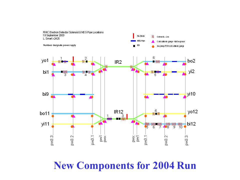 New Components for 2004 Run