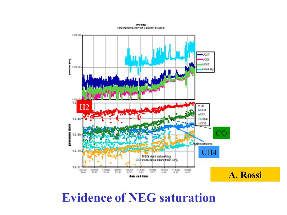 Evidence of NEG saturation A. Rossi H2 CO CH4