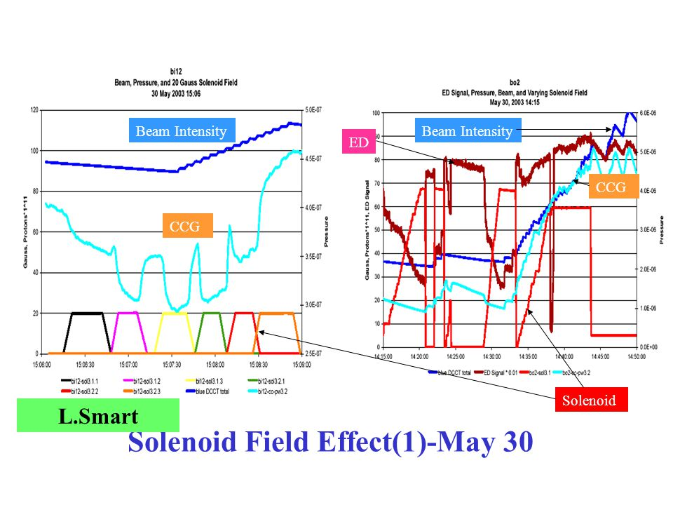 Solenoid Field Effect(1)-May 30 L.Smart CCG Beam Intensity CCG Beam Intensity Solenoid ED