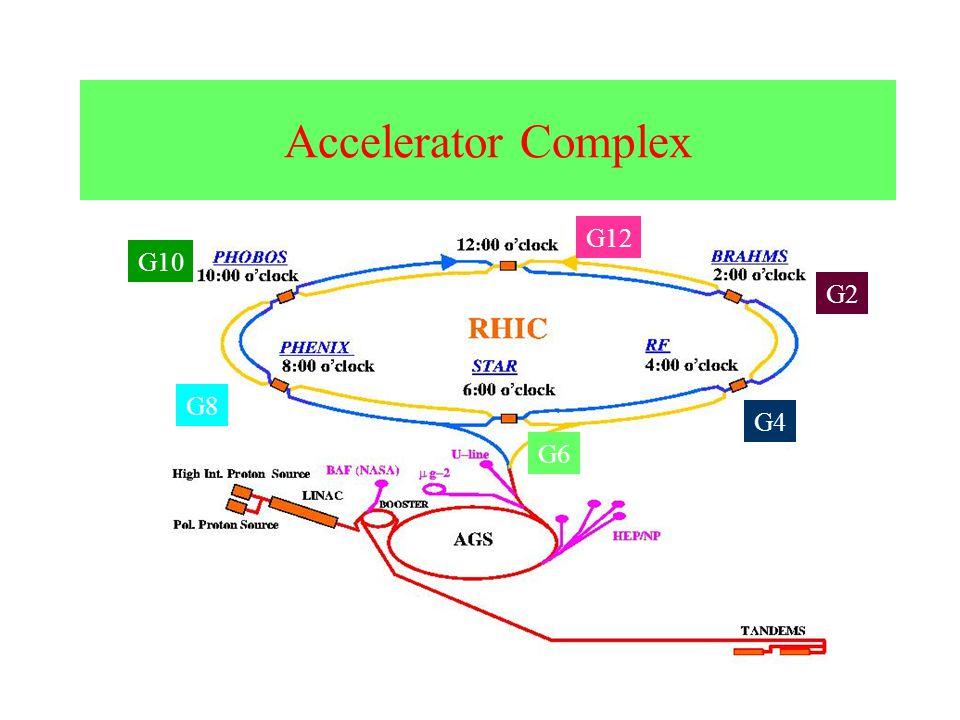 Accelerator Complex G10 G12 G8 G6 G4 G2