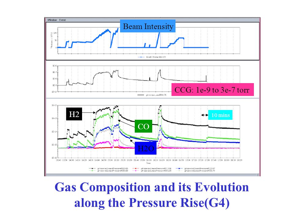 Gas Composition and its Evolution along the Pressure Rise(G4) H2 CO H2O Beam Intensity CCG: 1e-9 to 3e-7 torr 10 mins