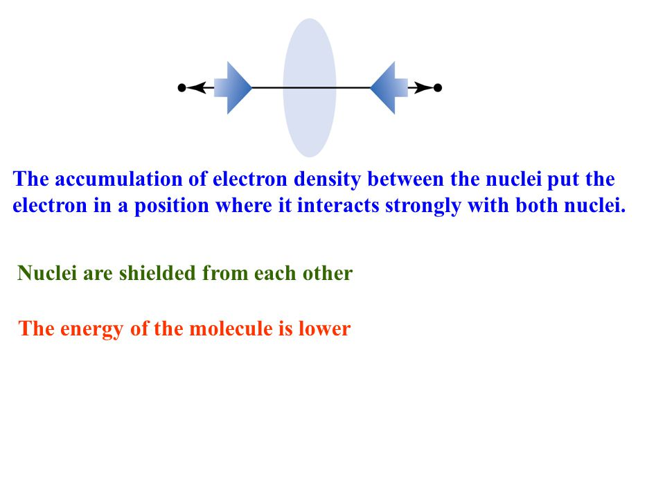  2 AB = (c A 2  A 2 + 2c A c B  A  B + c B 2  B 2 ) electron density on original atoms, density between atoms
