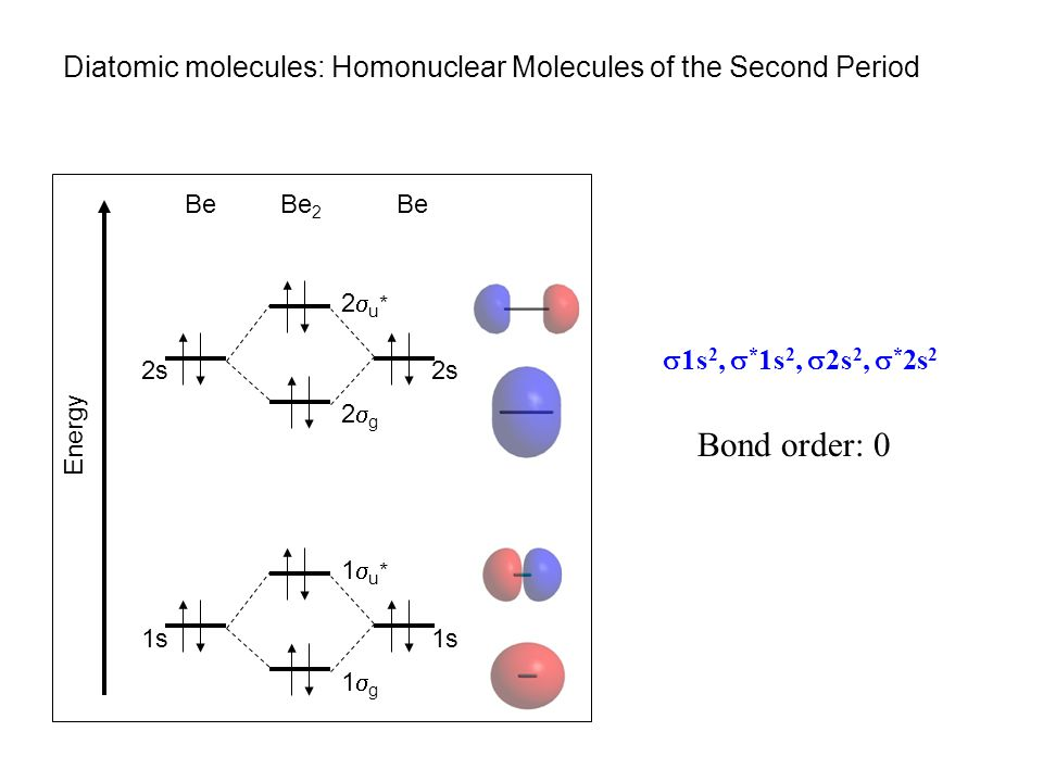 Second period diatomic molecules  1s 2,  * 1s 2,  2s 2 Bond order: 1 Li Energy LiLi 2 1s 1g1g 1u*1u* 2s 2g2g 2u*2u*