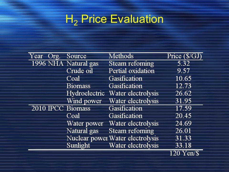 H 2 Price Evaluation