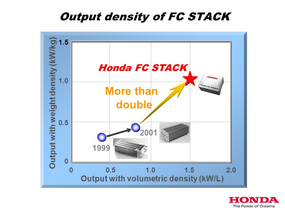Output density of FC STACK 0 0.51.01.52.0 0.5 1.0 1.5 Output with volumetric density (kW/L) Output with weight density (kW/kg) More than double 1999 2001 Honda FC STACK 0