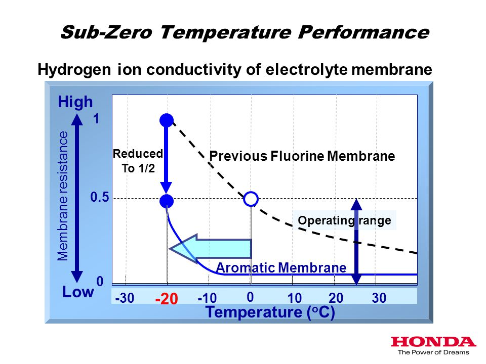 -30 -20 -10 Aromatic Membrane 102030 Temperature ( o C) High Low Membrane resistance 1 0.5 0 Sub-Zero Temperature Performance Hydrogen ion conductivity of electrolyte membrane Operating range Reduced To 1/2 0 Previous Fluorine Membrane