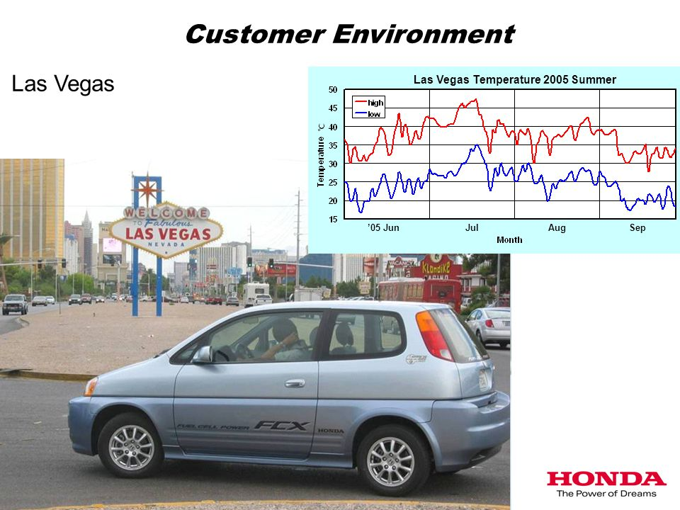 Las Vegas '05 JunJulAugSep Las Vegas Temperature 2005 Summer Customer Environment