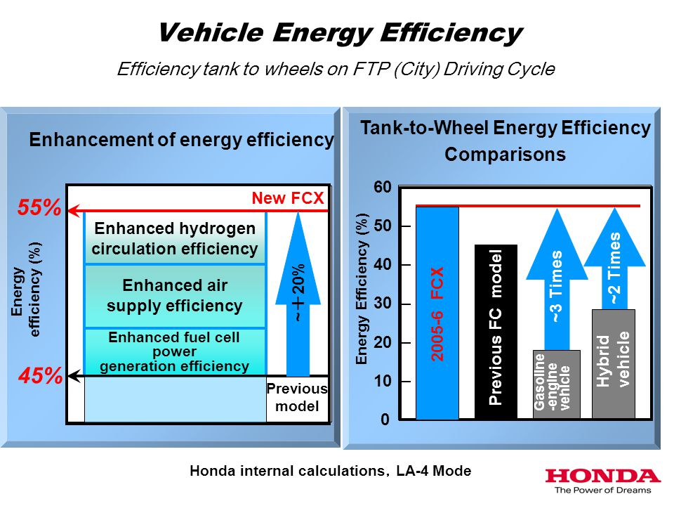Vehicle Energy Efficiency Previous model Enhanced fuel cell power generation efficiency New FCX Enhanced air supply efficiency Enhanced hydrogen circulation efficiency 45% 55% Energy efficiency (%) Enhancement of energy efficiency New FCX Previous FC model 60 50 40 30 20 10 0 Energy Efficiency (%) Honda internal calculations , LA-4 Mode Tank-to-Wheel Energy Efficiency Comparisons ~3 Times ~2 Times ~ + 20% Hybrid vehicle Gasoline -engine vehicle 2005-6 FCX Efficiency tank to wheels on FTP (City) Driving Cycle