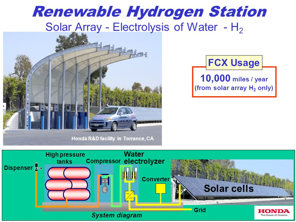 Renewable Hydrogen Station Solar cells Water electrolyzer Compressor High pressure tanks Converter Dispenser System diagram Grid Honda R&D facility in Torrance, CA Solar Array - Electrolysis of Water - H 2 10,000 miles / year (from solar array H 2 only) FCX Usage
