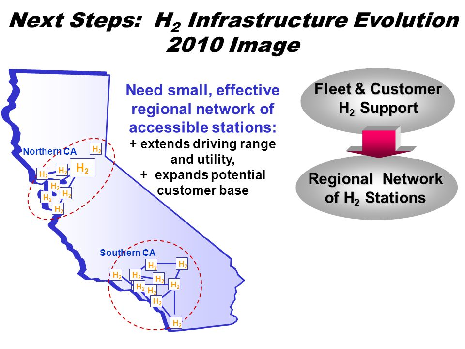 Next Steps: H 2 Infrastructure Evolution 2010 Image Fleet & Customer H 2 Support Regional Network of H 2 Stations Northern CA Southern CA H2H2 H2H2 H2H2 H2H2 H2H2 H2H2 H2H2 H2H2 H2H2 H2H2 H2H2 H2H2 H2H2 H2H2 H2H2 H2H2 H2H2 H2H2 Need small, effective regional network of accessible stations: + extends driving range and utility, + expands potential customer base H2H2