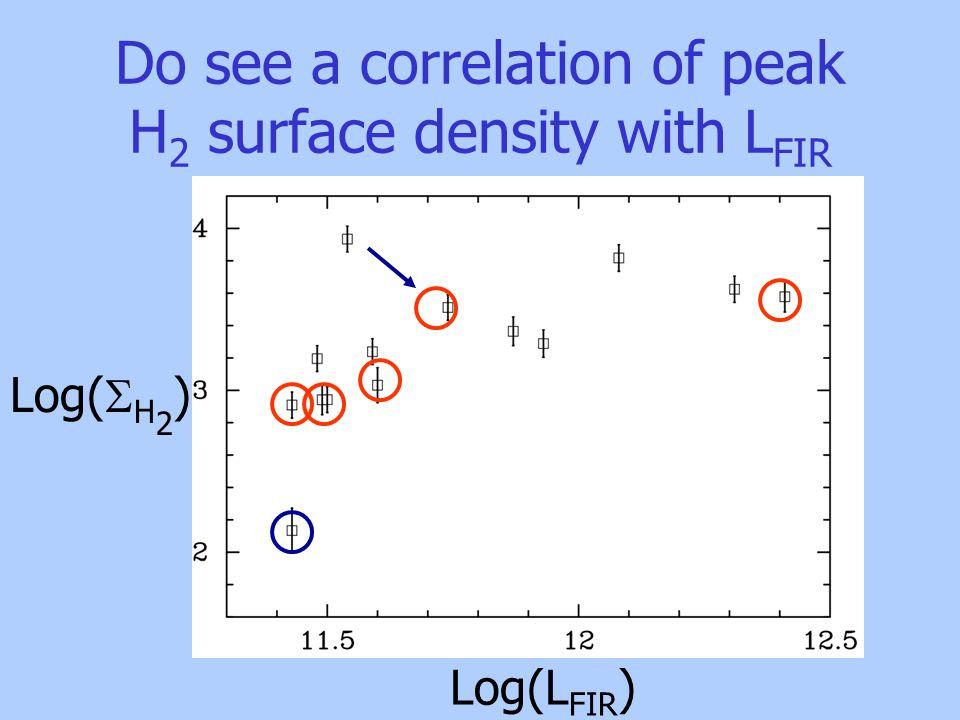 Do see a correlation of peak H 2 surface density with L FIR Log(L FIR ) Log(  H 2 )