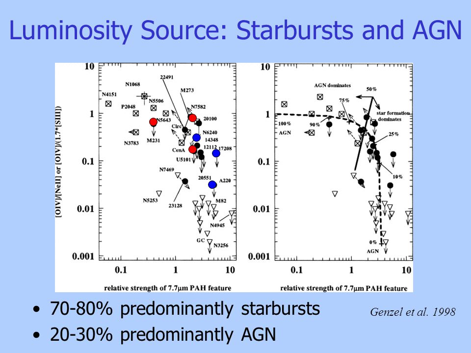 Luminosity Source: Starbursts and AGN 70-80% predominantly starbursts 20-30% predominantly AGN Genzel et al.