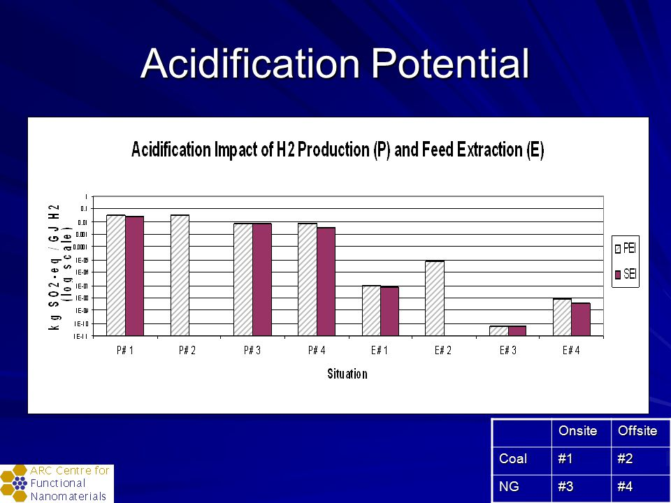 Acidification Potential OnsiteOffsiteCoal#1#2 NG#3#4