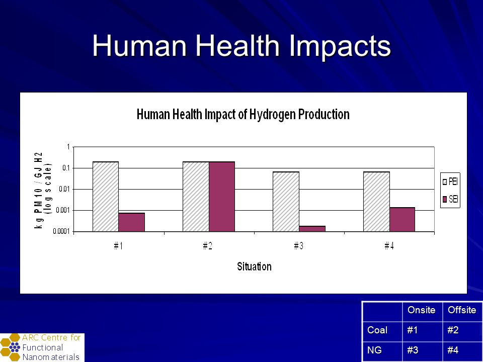 Human Health Impacts OnsiteOffsiteCoal#1#2 NG#3#4