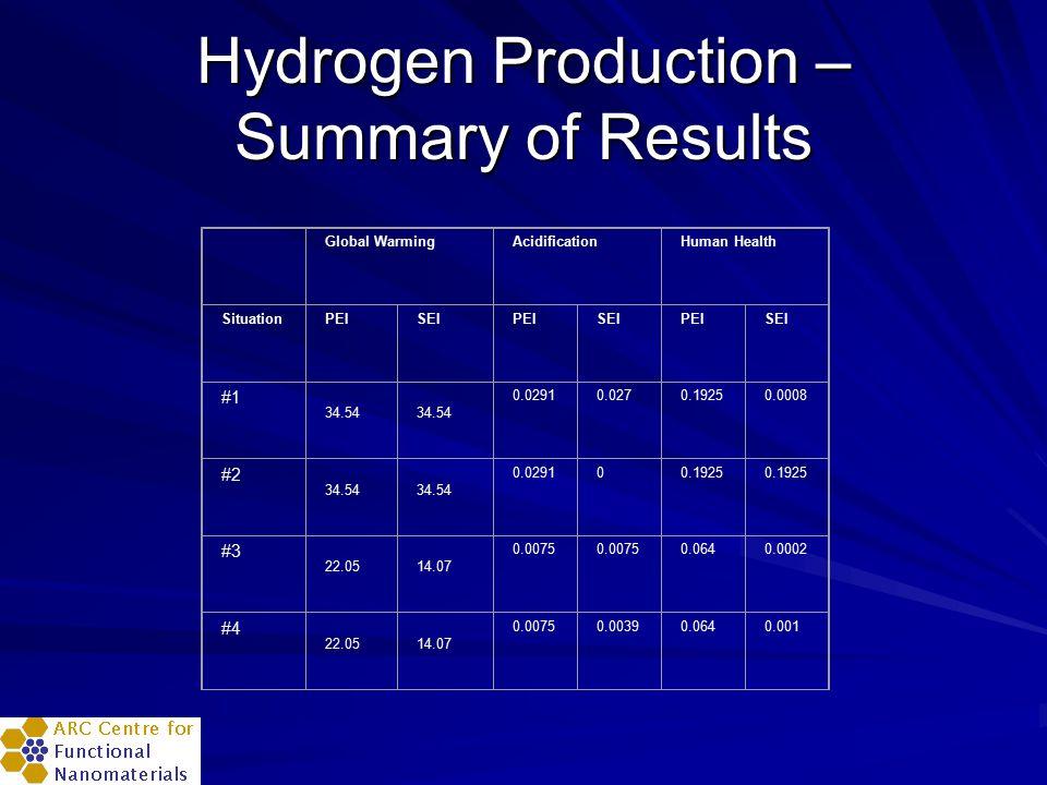 Hydrogen Production – Summary of Results Global WarmingAcidificationHuman Health SituationPEISEIPEISEIPEISEI #1 34.54 0.02910.0270.19250.0008 #2 34.54 0.029100.1925 #3 22.0514.07 0.0075 0.0640.0002 #4 22.0514.07 0.00750.00390.0640.001