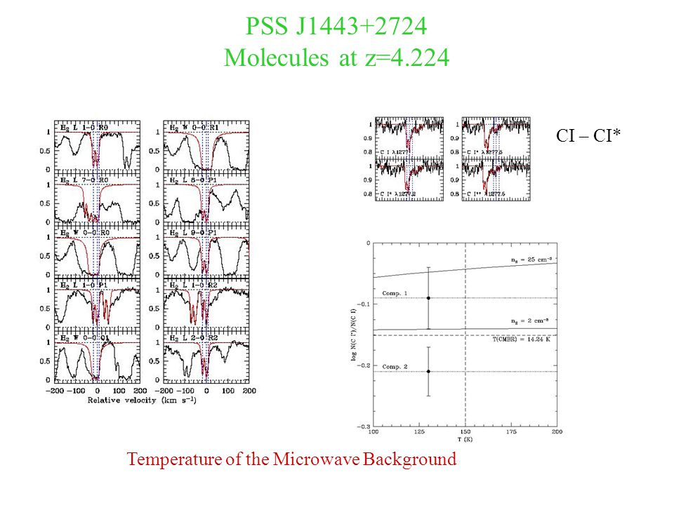 PSS J1443+2724 Molecules at z=4.224 CI – CI* Temperature of the Microwave Background
