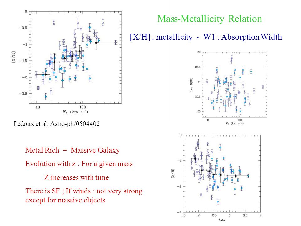 Mass-Metallicity Relation [X/H] : metallicity - W1 : Absorption Width Ledoux et al. Astro-ph/0504402 Metal Rich = Massive Galaxy Evolution with z : Fo