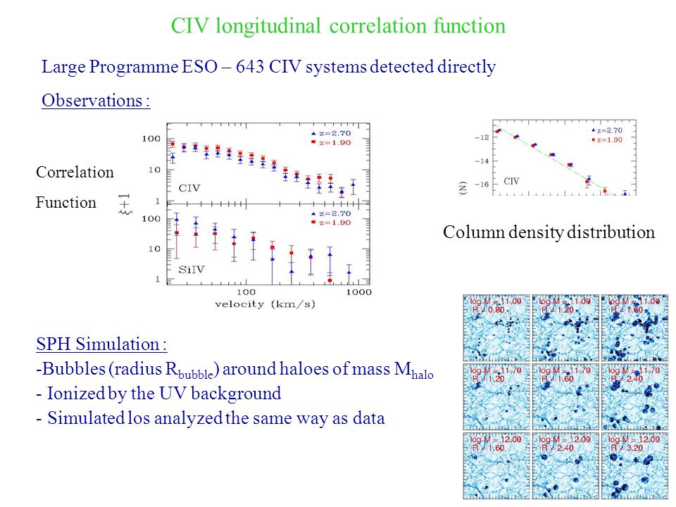 CIV longitudinal correlation function Large Programme ESO – 643 CIV systems detected directly Observations : Column density distribution SPH Simulation : -Bubbles (radius R bubble ) around haloes of mass M halo - Ionized by the UV background - Simulated los analyzed the same way as data Correlation Function