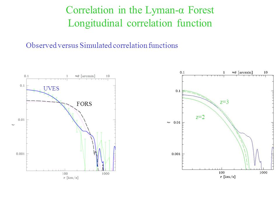 Correlation in the Lyman-α Forest Longitudinal correlation function UVES FORS z=2 z=3 Observed versus Simulated correlation functions