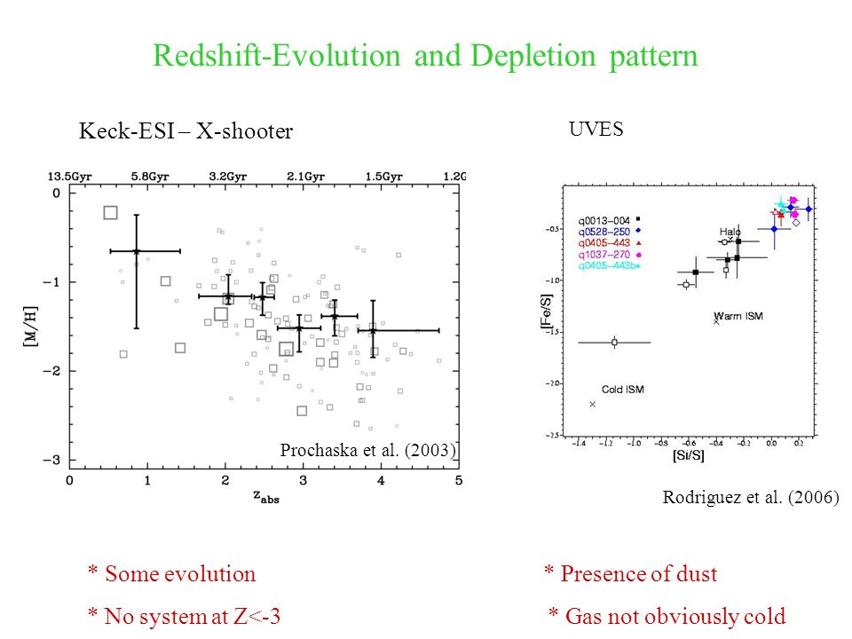 Redshift-Evolution and Depletion pattern Prochaska et al.