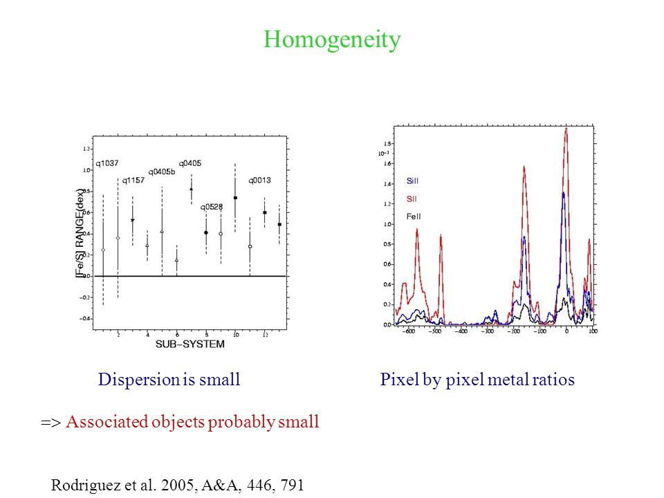 Homogeneity Pixel by pixel metal ratiosDispersion is small Rodriguez et al.