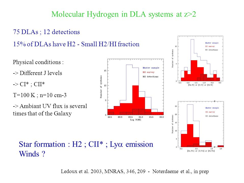 Molecular Hydrogen in DLA systems at z>2 75 DLAs ; 12 detections 15% of DLAs have H2 - Small H2/HI fraction Ledoux et al.