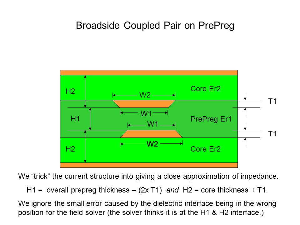 """Broadside Coupled Pair on PrePreg We """"trick"""" the current structure into giving a close approximation of impedance. H1 = overall prepreg thickness – (2"""