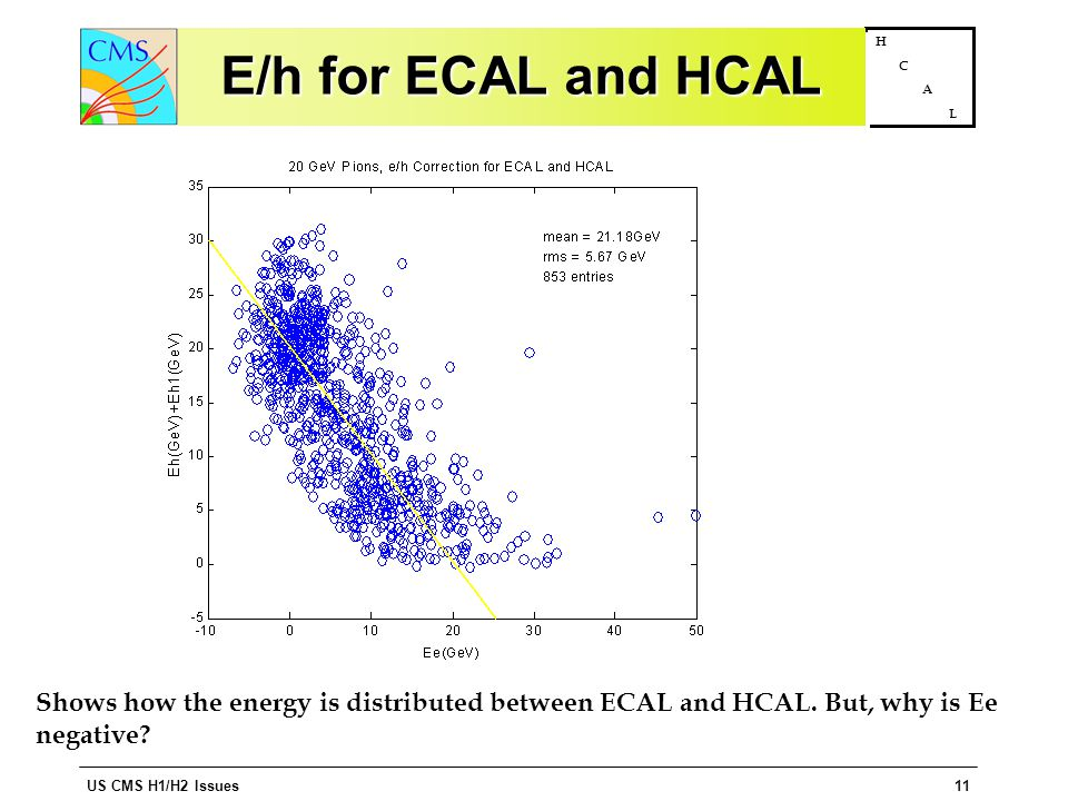US CMS H1/H2 Issues11 H C A L E/h for ECAL and HCAL Shows how the energy is distributed between ECAL and HCAL.
