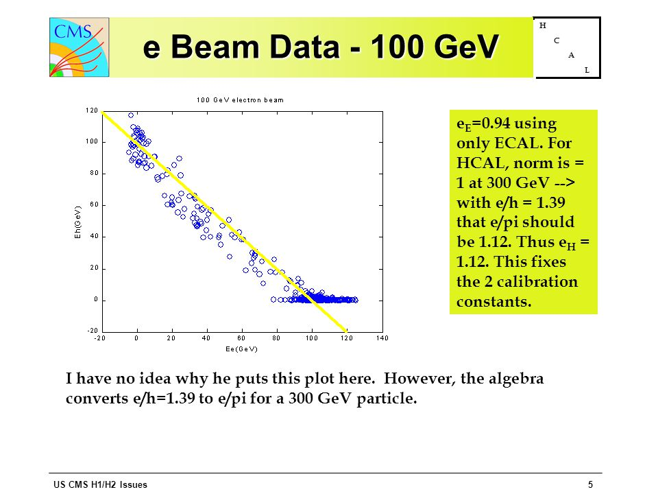 US CMS H1/H2 Issues5 H C A L e Beam Data - 100 GeV e E =0.94 using only ECAL.