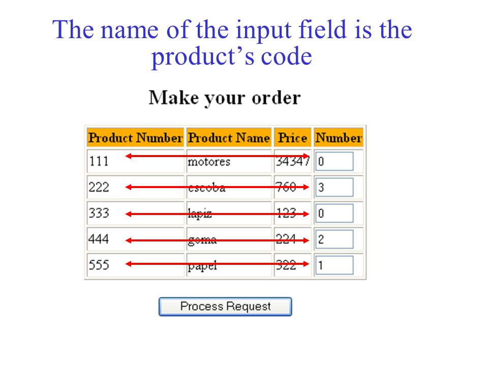 The name of the input field is the product's code