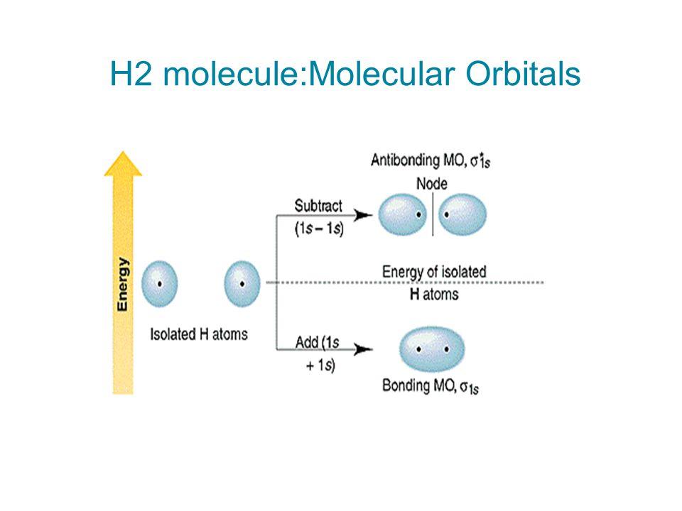 H2 molecule:Molecular Orbitals