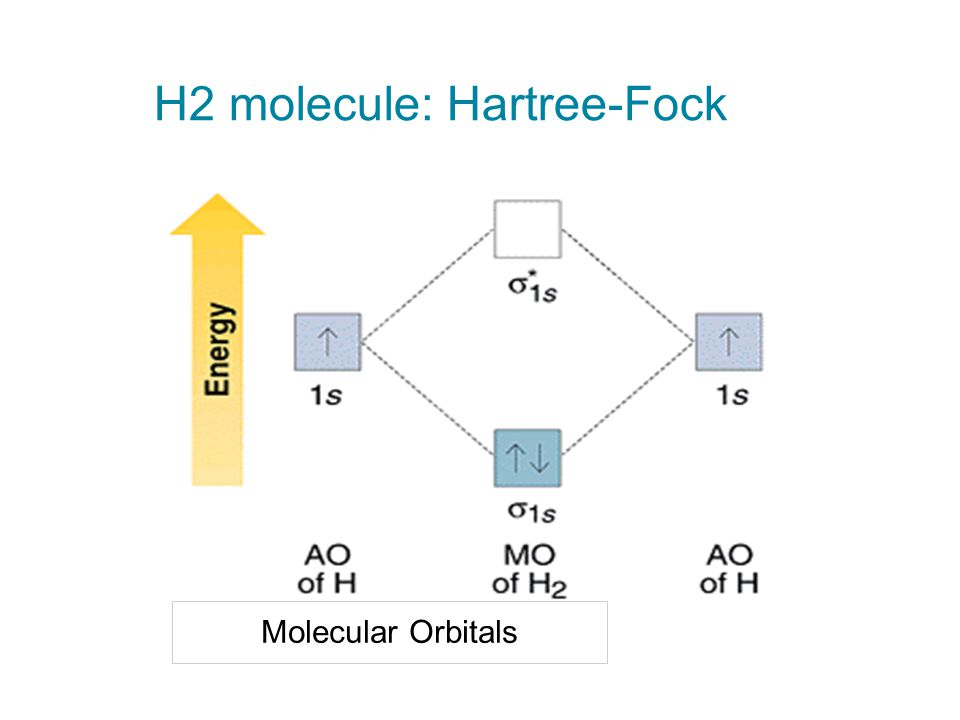 H2 molecule: Hartree-Fock Molecular Orbitals