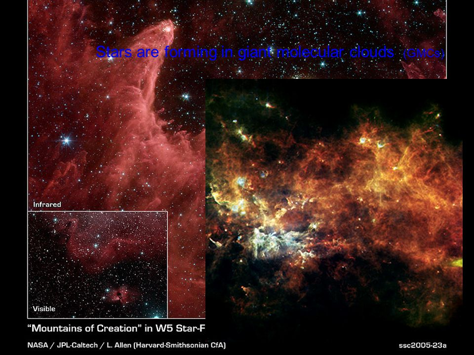 Stars are forming in giant molecular clouds (GMCs)