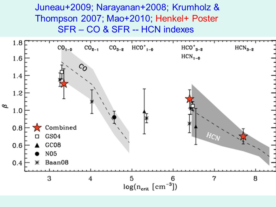 Juneau+2009; Narayanan+2008; Krumholz & Thompson 2007; Mao+2010; Henkel+ Poster SFR – CO & SFR -- HCN indexes