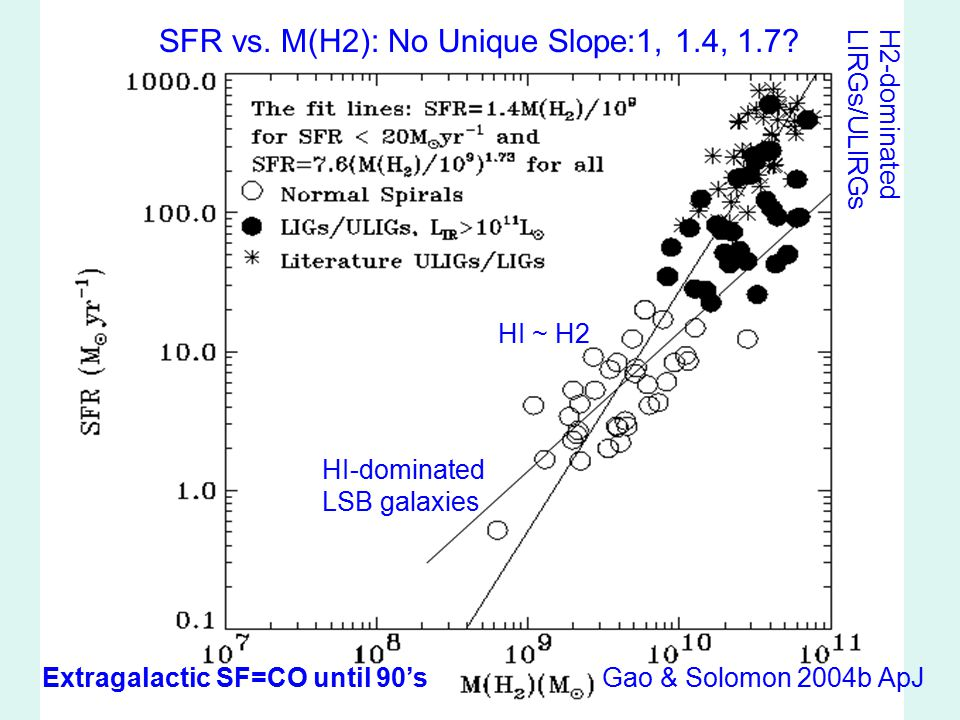 SFR vs. M(H2): No Unique Slope:1, 1.4, 1.7? HI-dominated LSB galaxies HI ~ H2 H2-dominatedLIRGs/ULIRGs Gao & Solomon 2004b ApJExtragalactic SF=CO unti