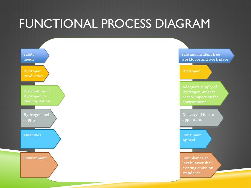 FUNCTIONAL PROCESS DIAGRAM Safety needs Hydrogen Production Distribution of Hydrogen to Fueling Station Hydrogen fuel supply Amenities Environment Compliance at levels lower than existing emission standards Consumer Appeal Delivery of fuel to application Adequate supply of Hydrogen, at least cost & impact on the environment Hydrogen Safe and incident free workforce and work place