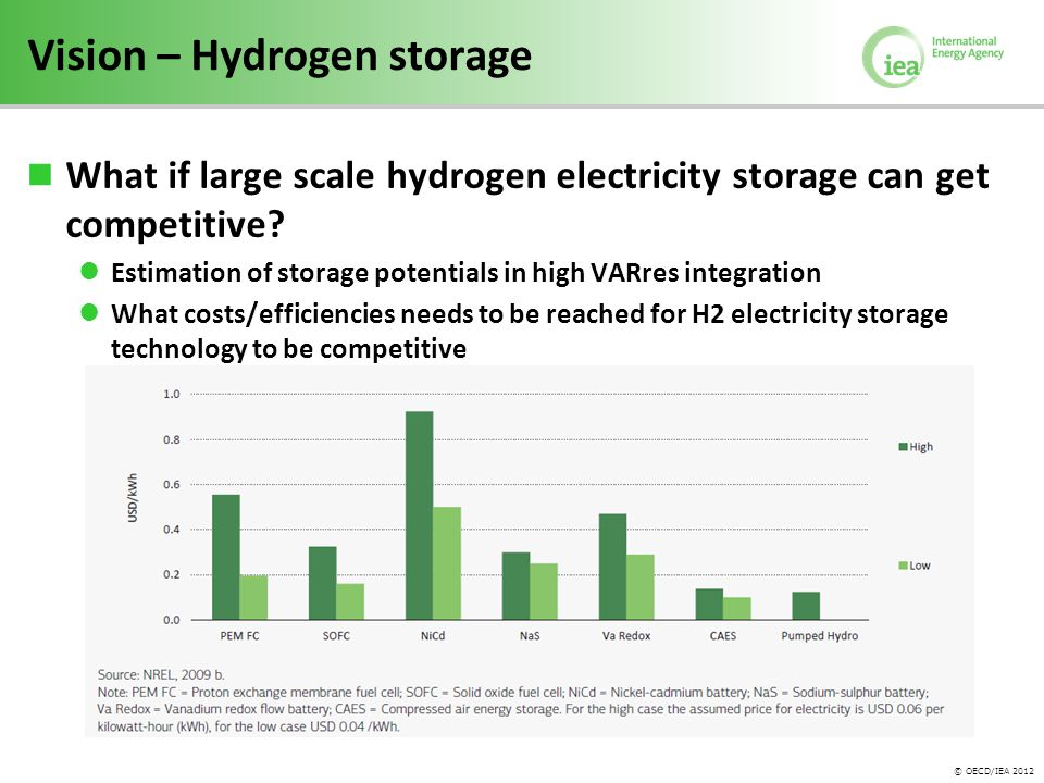 © OECD/IEA 2012 Vision – Hydrogen storage What if large scale hydrogen electricity storage can get competitive.