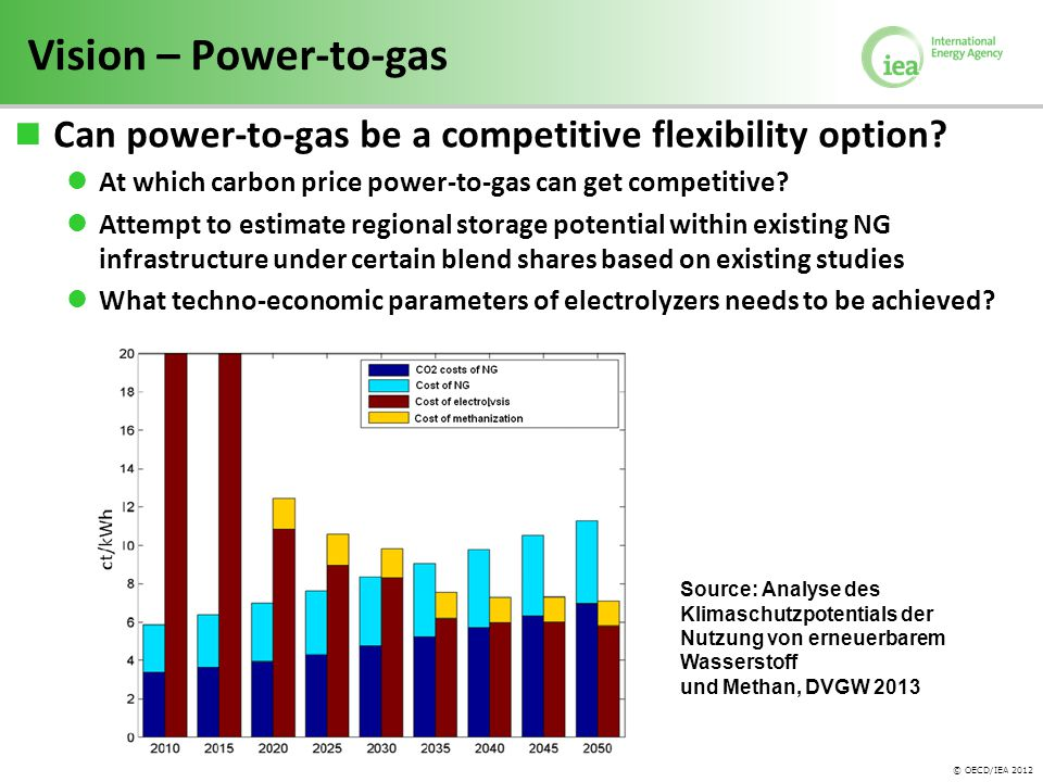 © OECD/IEA 2012 Vision – Power-to-gas Can power-to-gas be a competitive flexibility option.