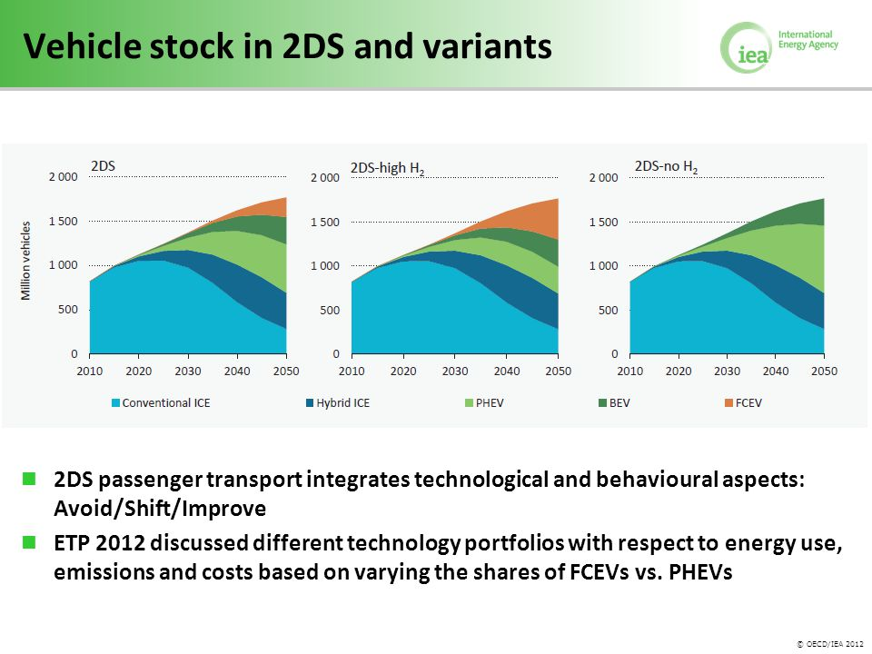 © OECD/IEA 2012 Vehicle stock in 2DS and variants 2DS passenger transport integrates technological and behavioural aspects: Avoid/Shift/Improve ETP 2012 discussed different technology portfolios with respect to energy use, emissions and costs based on varying the shares of FCEVs vs.