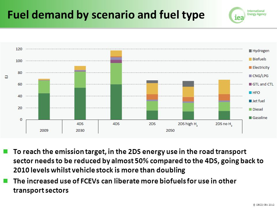 © OECD/IEA 2012 Fuel demand by scenario and fuel type To reach the emission target, in the 2DS energy use in the road transport sector needs to be reduced by almost 50% compared to the 4DS, going back to 2010 levels whilst vehicle stock is more than doubling The increased use of FCEVs can liberate more biofuels for use in other transport sectors