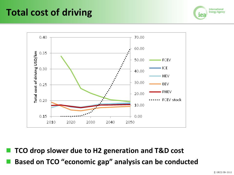 © OECD/IEA 2012 Total cost of driving TCO drop slower due to H2 generation and T&D cost Based on TCO economic gap analysis can be conducted