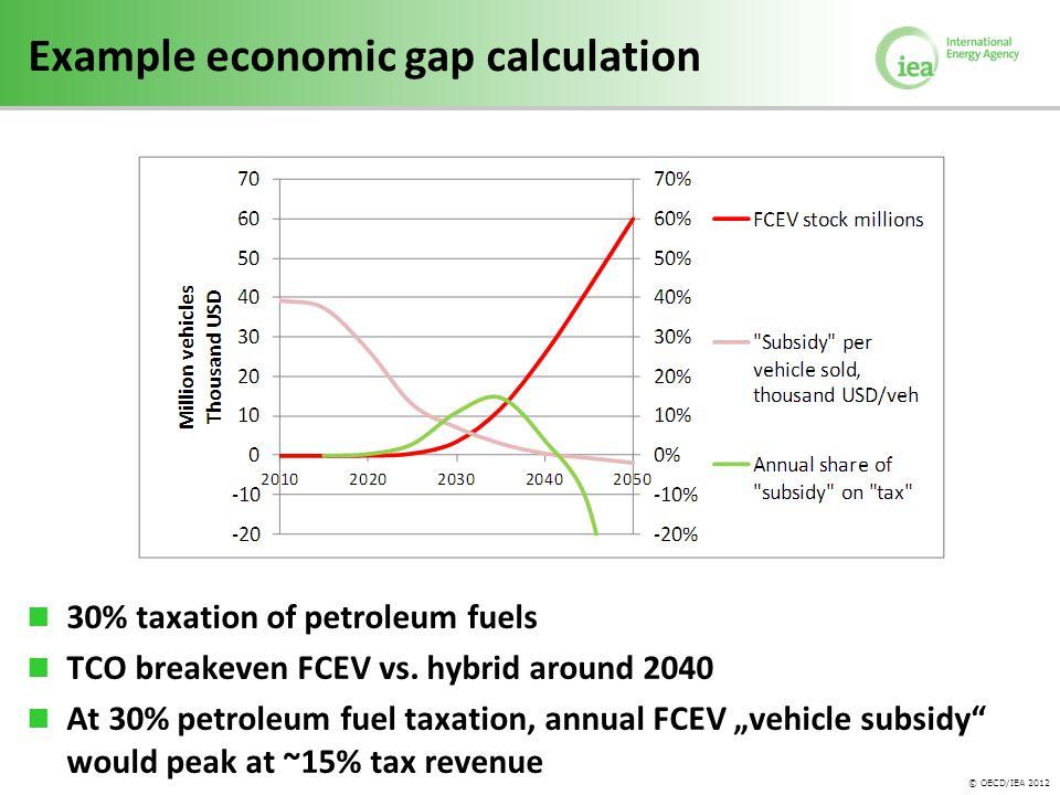© OECD/IEA 2012 Example economic gap calculation 30% taxation of petroleum fuels TCO breakeven FCEV vs. hybrid around 2040 At 30% petroleum fuel taxat