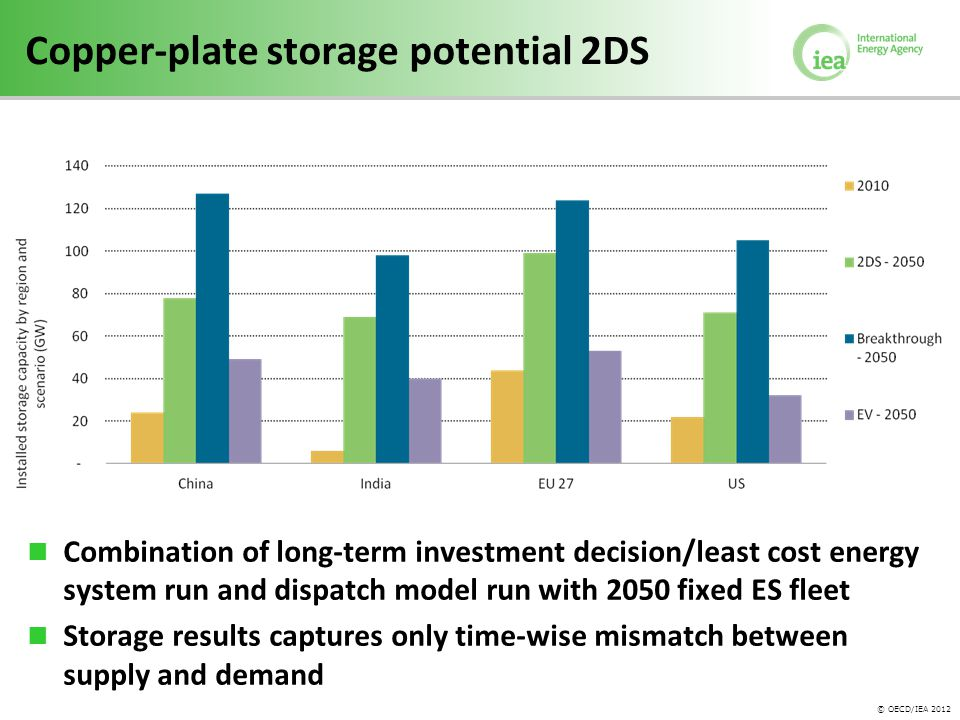 © OECD/IEA 2012 Copper-plate storage potential 2DS Combination of long-term investment decision/least cost energy system run and dispatch model run with 2050 fixed ES fleet Storage results captures only time-wise mismatch between supply and demand