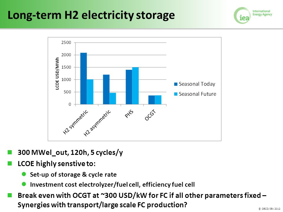© OECD/IEA 2012 Long-term H2 electricity storage 300 MWel_out, 120h, 5 cycles/y LCOE highly senstive to: Set-up of storage & cycle rate Investment cost electrolyzer/fuel cell, efficiency fuel cell Break even with OCGT at ~300 USD/kW for FC if all other parameters fixed – Synergies with transport/large scale FC production