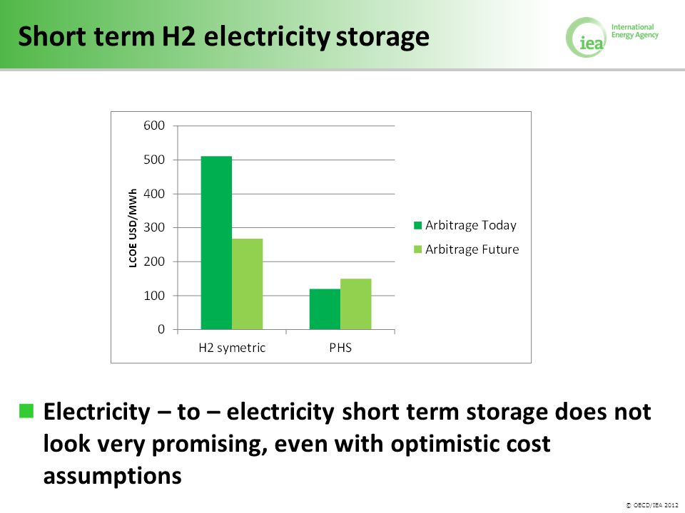 © OECD/IEA 2012 Short term H2 electricity storage Electricity – to – electricity short term storage does not look very promising, even with optimistic cost assumptions
