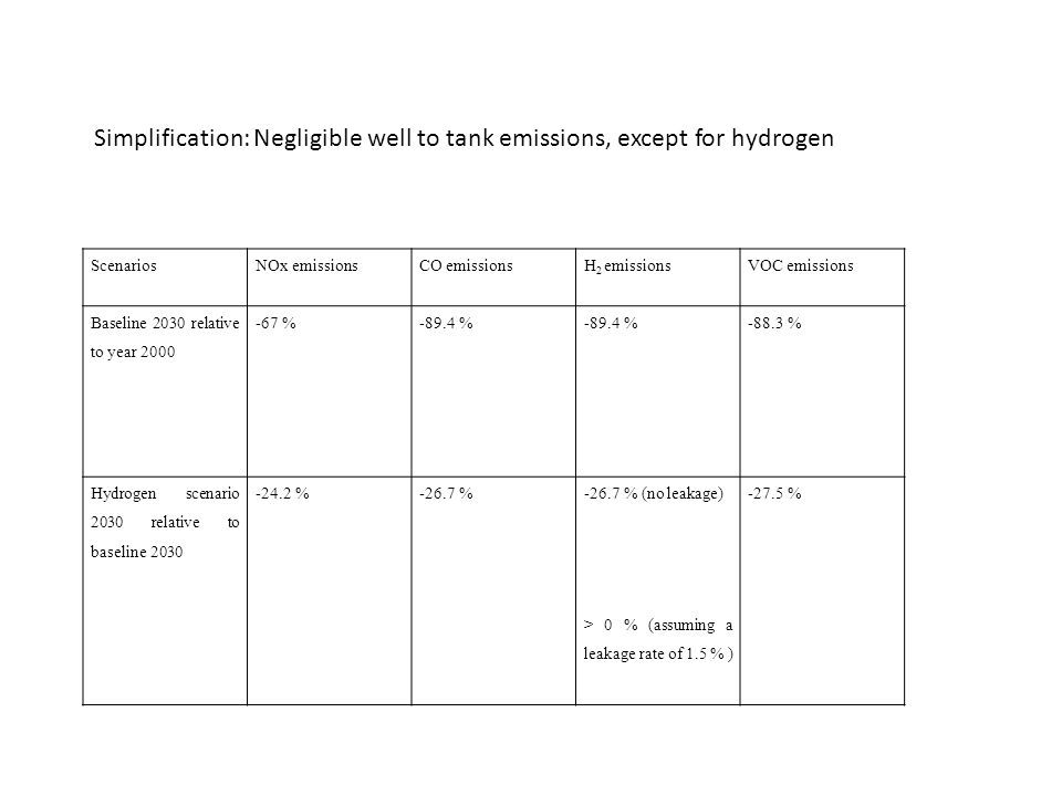 ScenariosNOx emissionsCO emissionsH 2 emissionsVOC emissions Baseline 2030 relative to year 2000 -67 %-89.4 % -88.3 % Hydrogen scenario 2030 relative to baseline 2030 -24.2 %-26.7 %-26.7 % (no leakage) > 0 % (assuming a leakage rate of 1.5 % ) -27.5 % Simplification: Negligible well to tank emissions, except for hydrogen