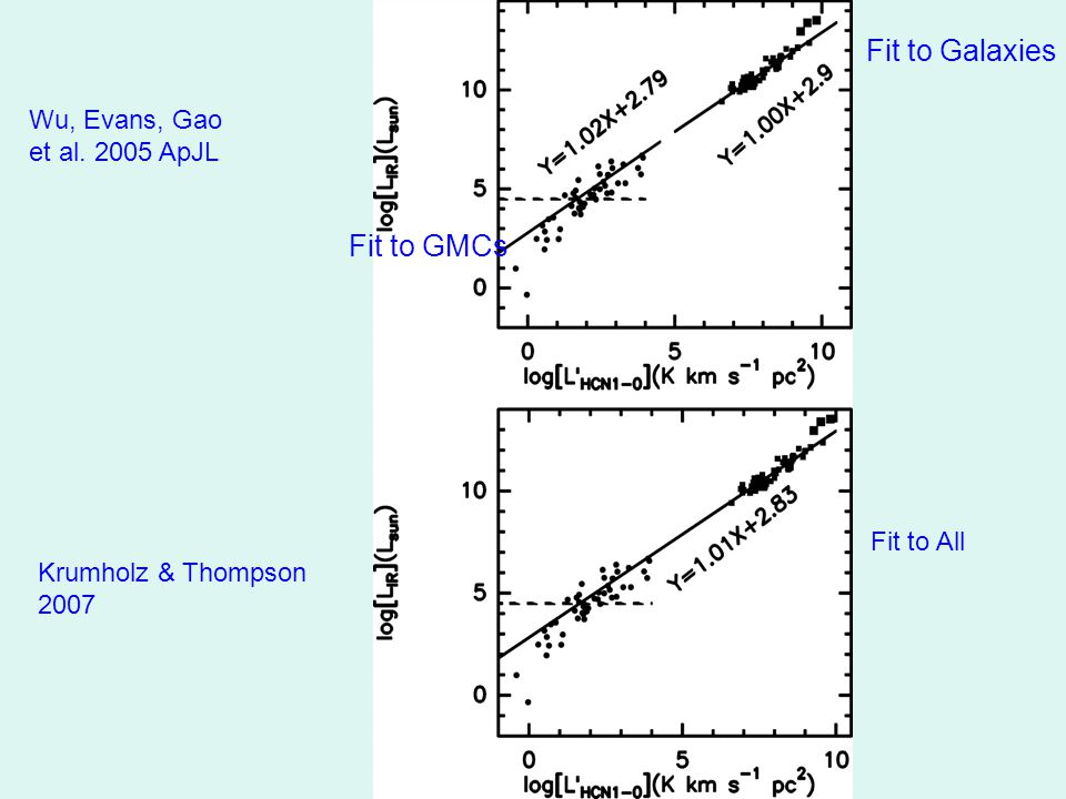 Wu, Evans, Gao et al. 2005 ApJL Krumholz & Thompson 2007 Fit to GMCs Fit to Galaxies Fit to All